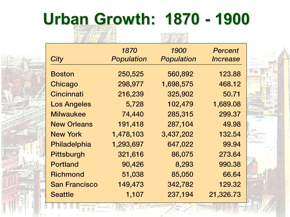 Urban Growth: 1870 - 1900