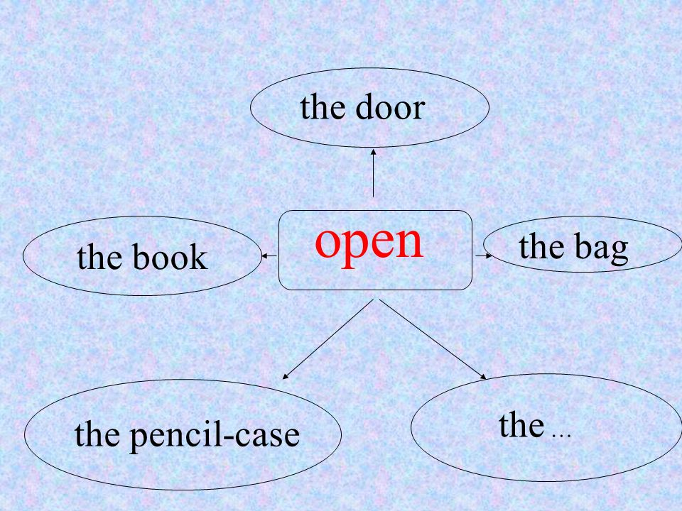 the door open the bag the book the … the pencil-case