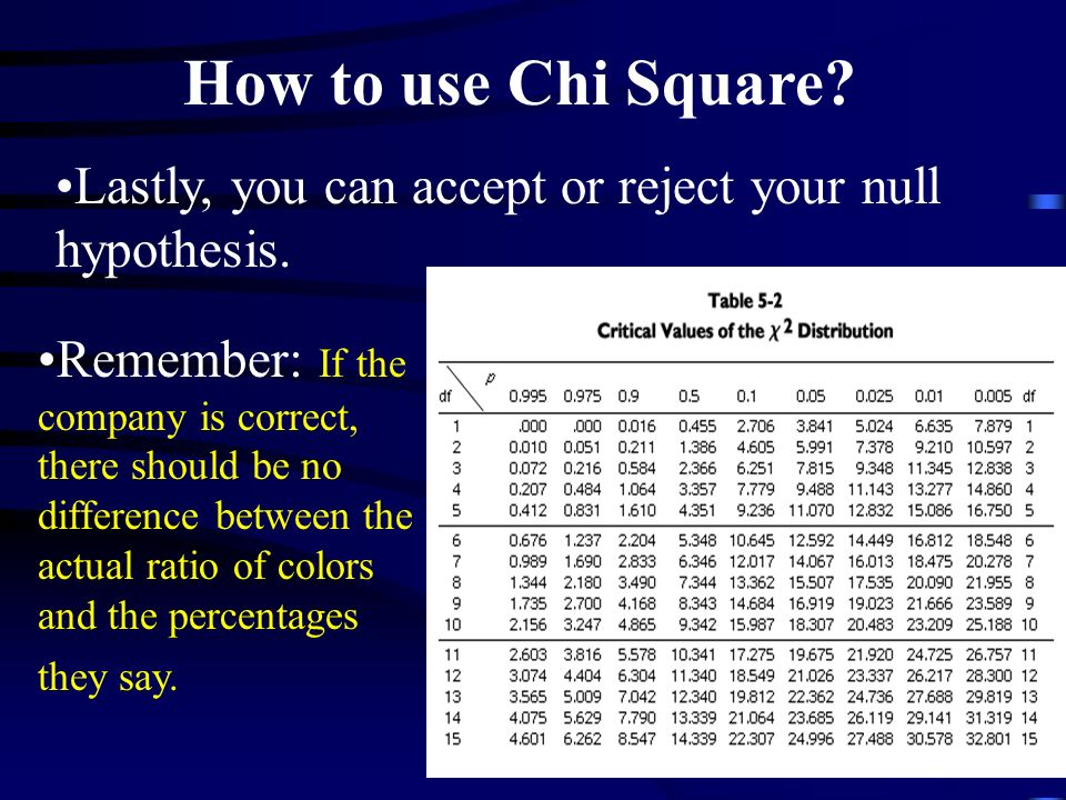 How to use Chi Square Lastly, you can accept or reject your null hypothesis.