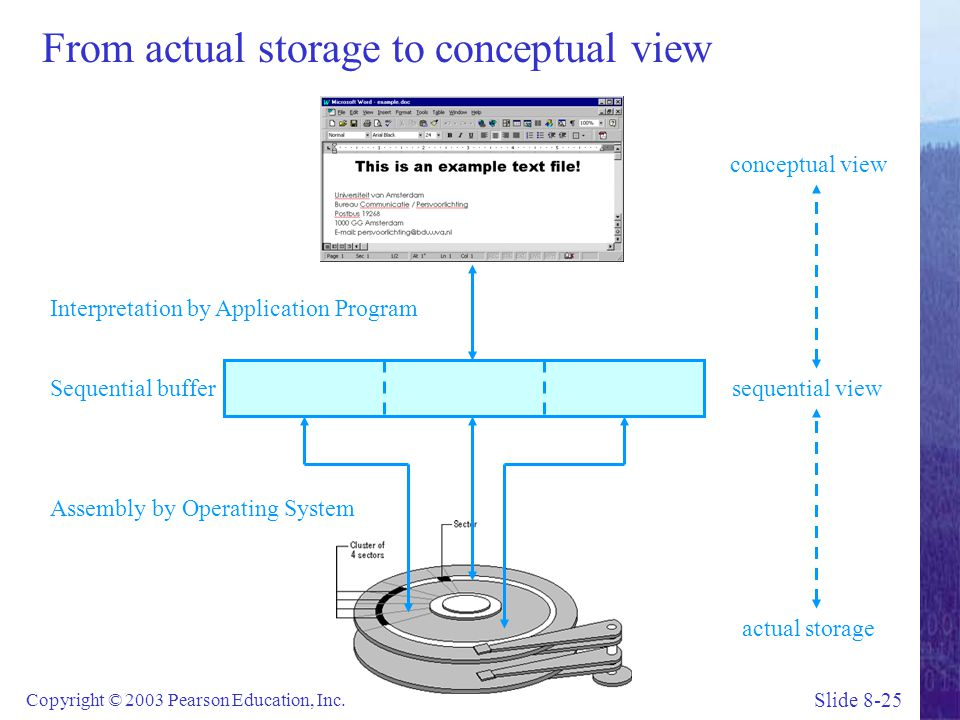 From actual storage to conceptual view