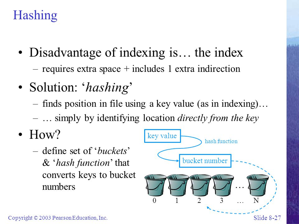 Disadvantage of indexing is… the index