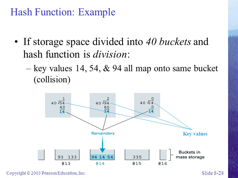 Hash Function: Example