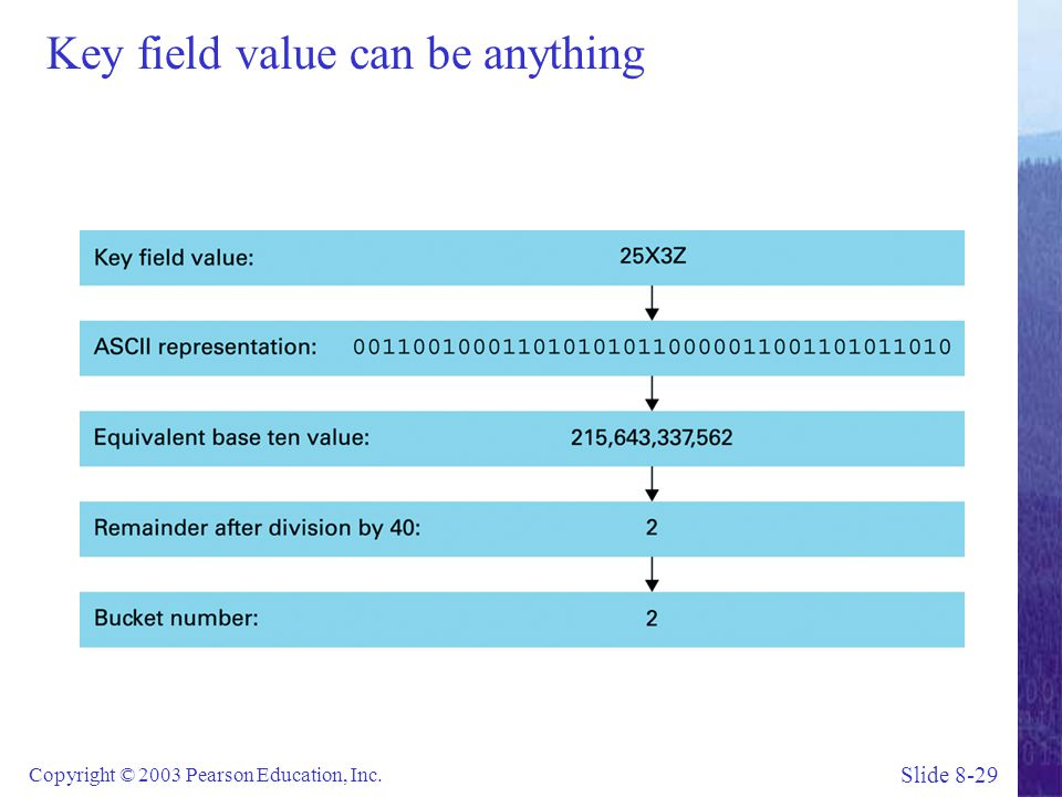 Key field value can be anything