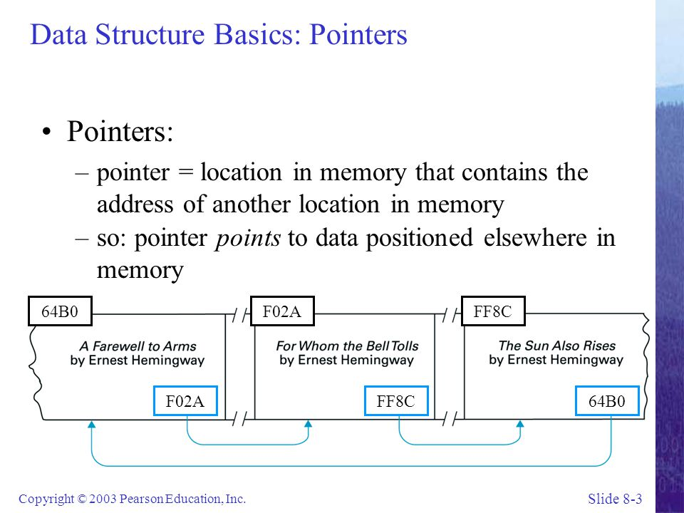 Data Structure Basics: Pointers