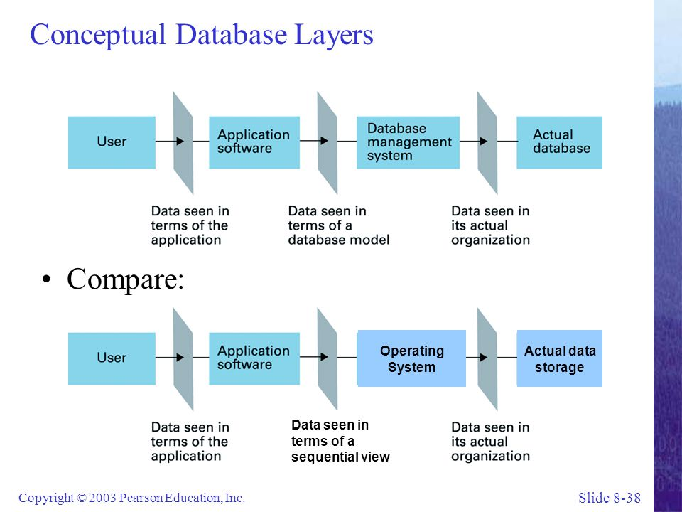 Conceptual Database Layers