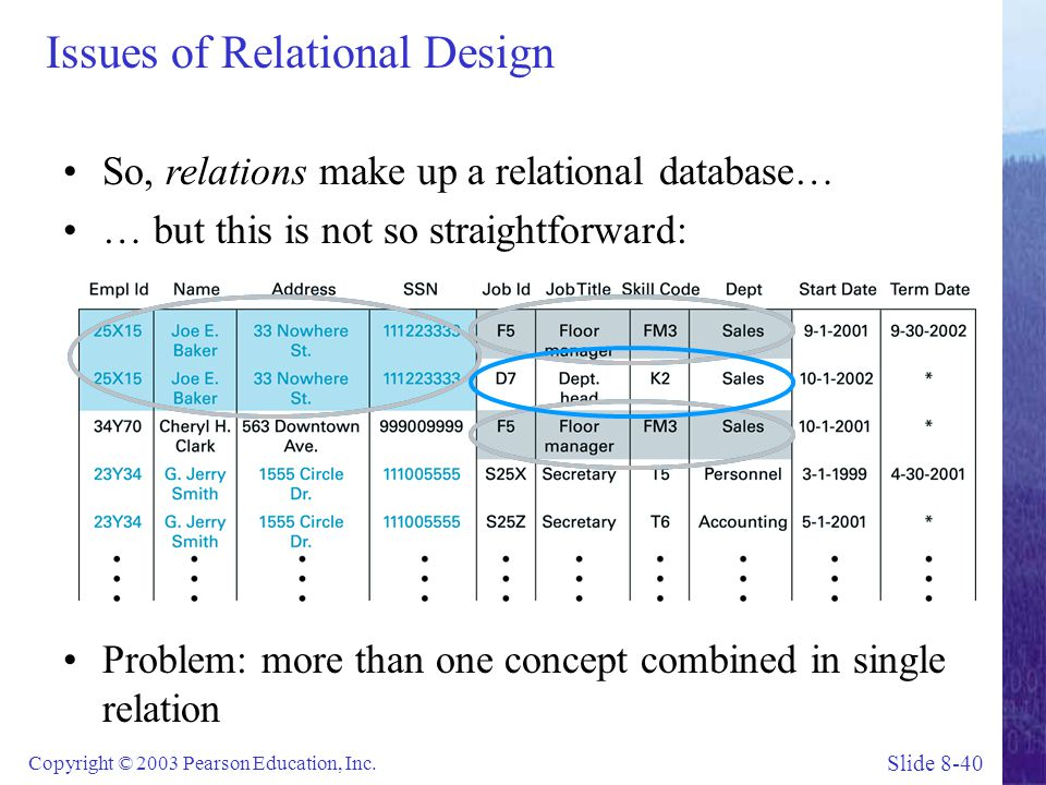 Issues of Relational Design