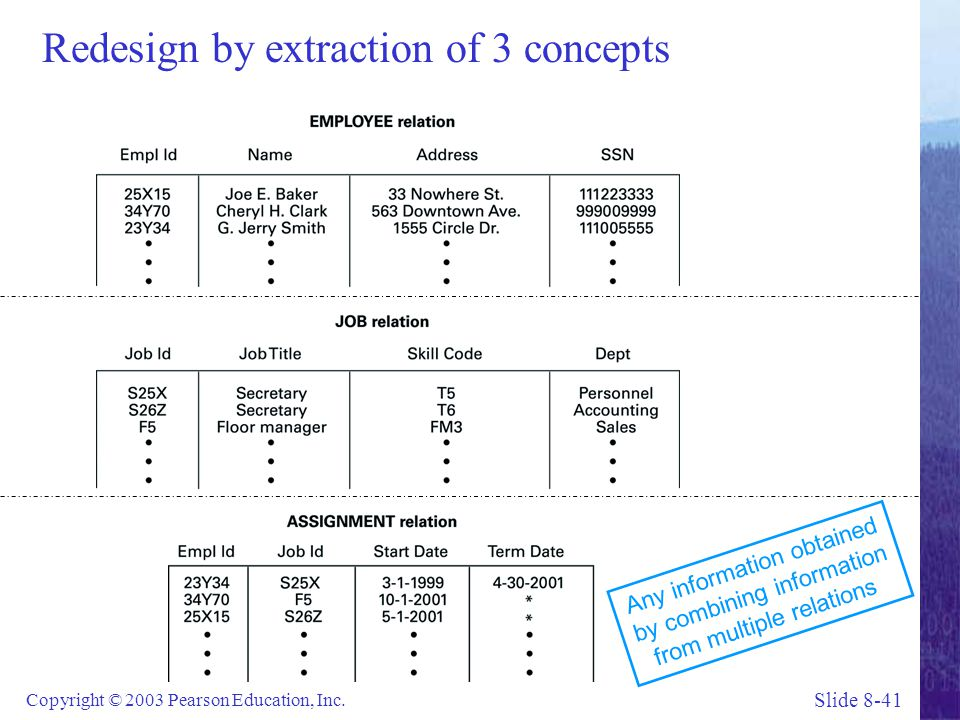 Redesign by extraction of 3 concepts