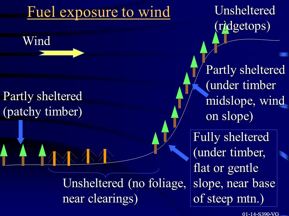 Fuel exposure to wind Unsheltered (ridgetops) Wind Partly sheltered