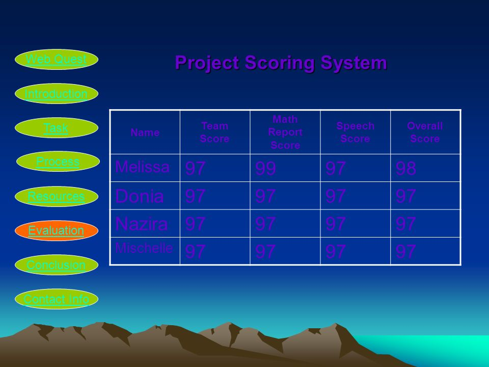 Project Scoring System