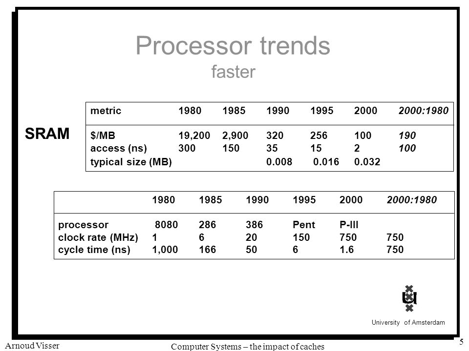 Processor trends faster