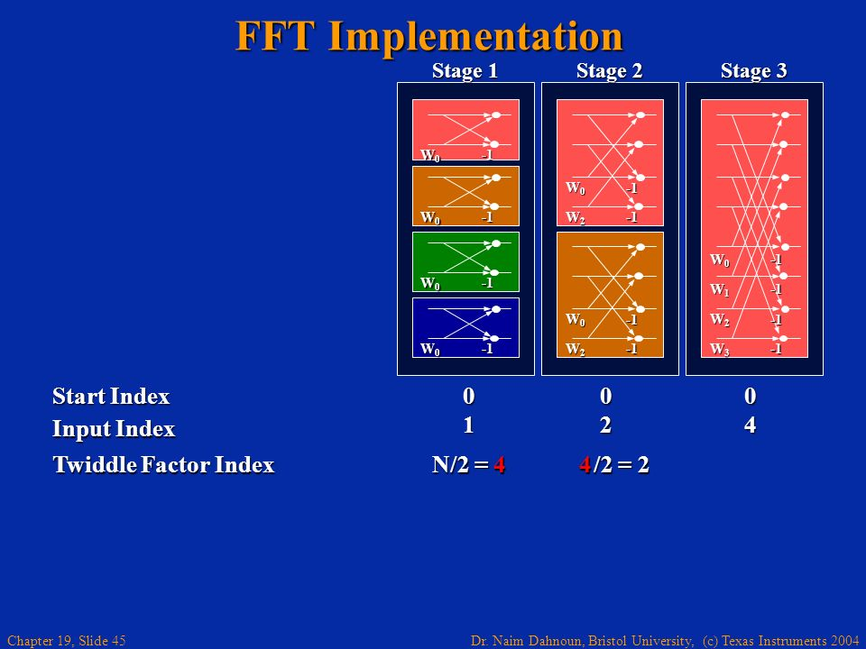 FFT Implementation Start Index Input Index 1 2 4 Twiddle Factor Index