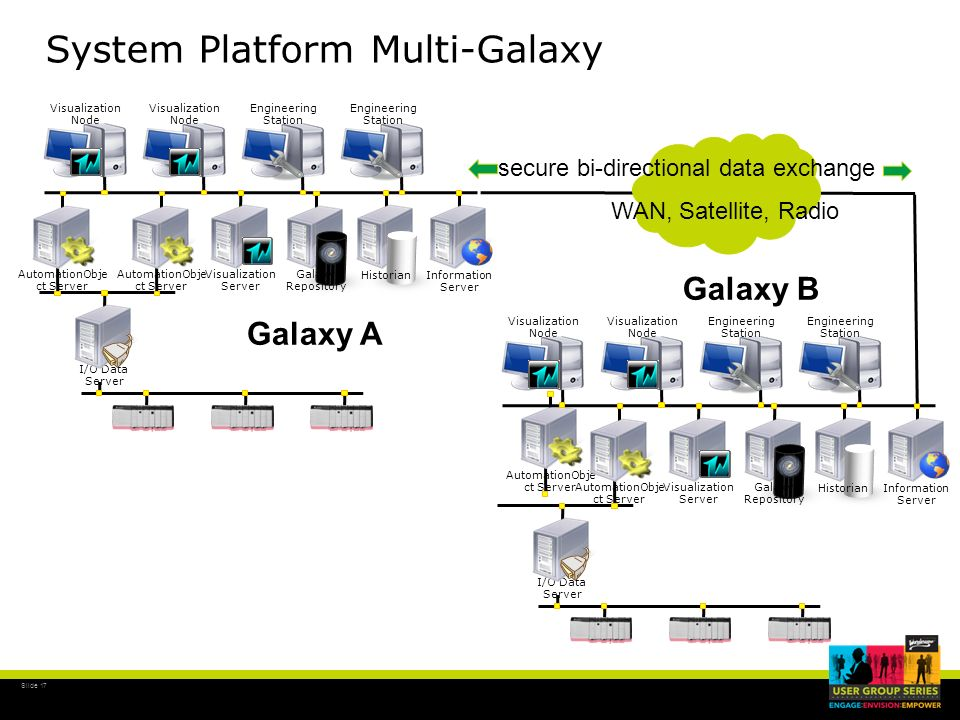 System Platform Multi-Galaxy