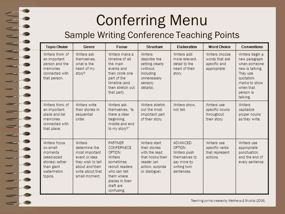 Conferring Menu Sample Writing Conference Teaching Points