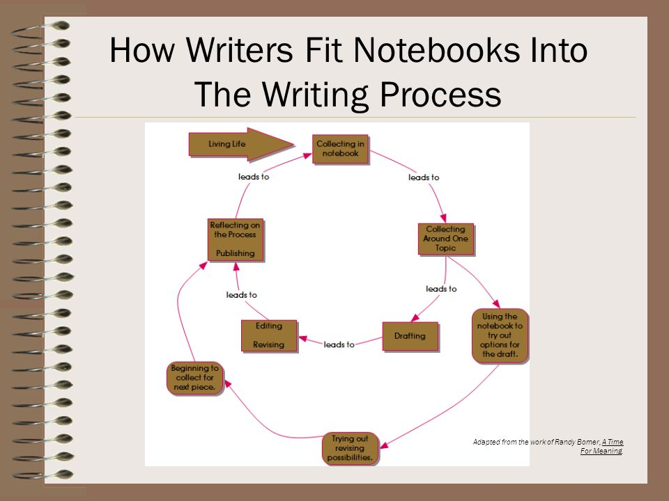How Writers Fit Notebooks Into The Writing Process
