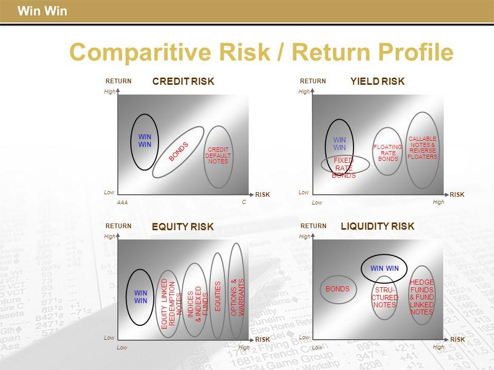 Comparitive Risk / Return Profile
