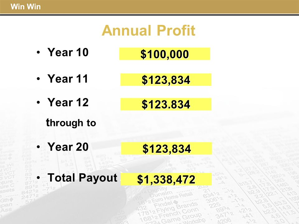 Annual Profit Year 10 $100,000 Year 11 Year 12 $123,834 through to