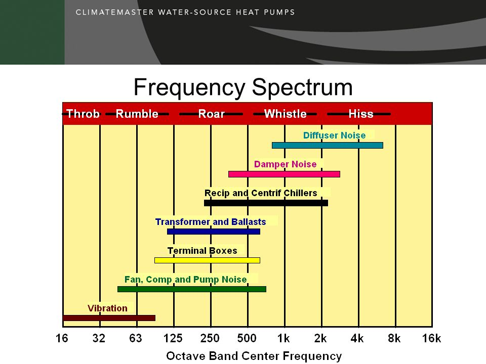 Frequency Spectrum