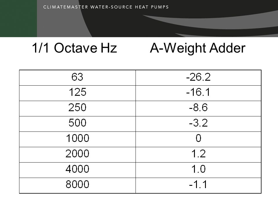 1/1 Octave Hz A-Weight Adder