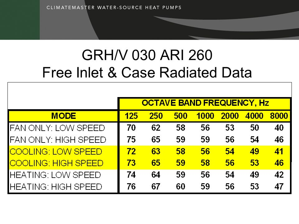 GRH/V 030 ARI 260 Free Inlet & Case Radiated Data