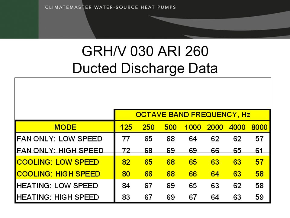 GRH/V 030 ARI 260 Ducted Discharge Data