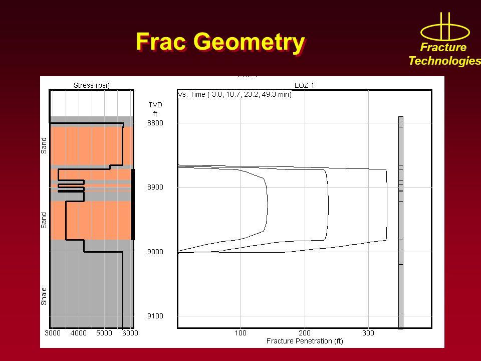 Frac Geometry