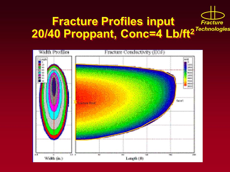Fracture Profiles input 20/40 Proppant, Conc=4 Lb/ft2