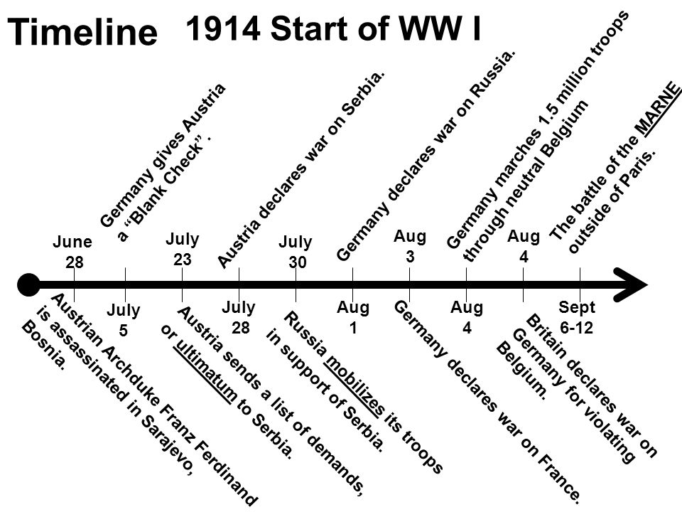 Timeline 1914 Start of WW I Germany marches 1.5 million troops