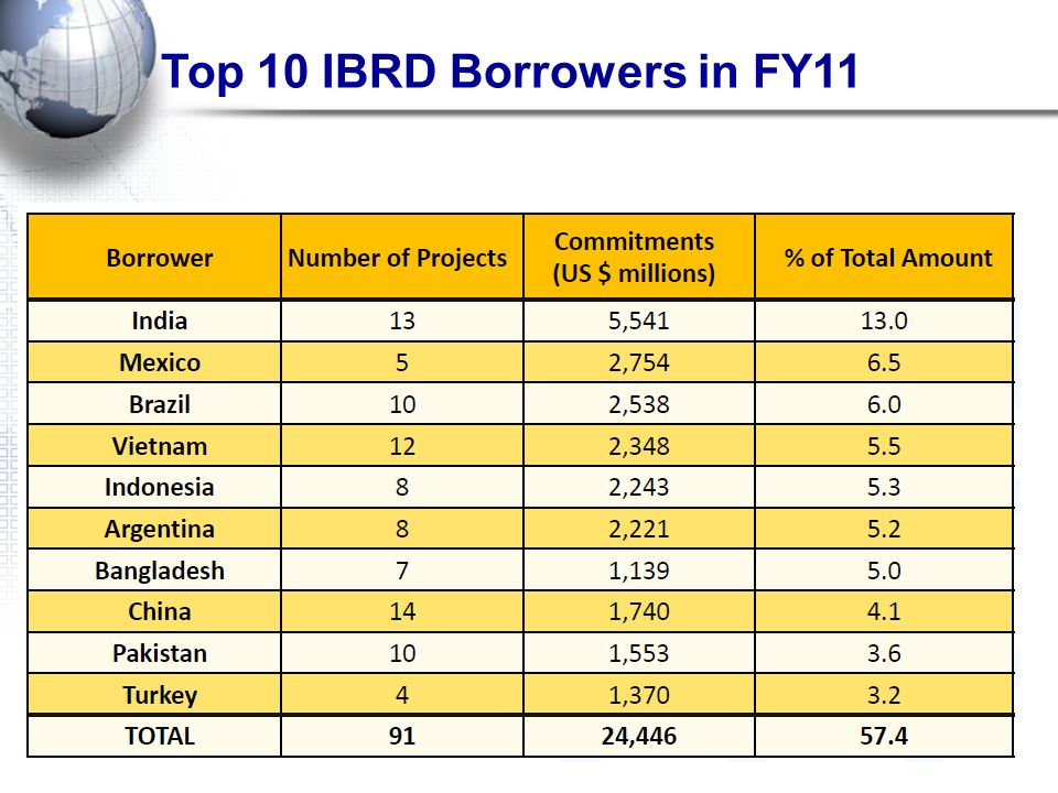 Top 10 IBRD Borrowers in FY11