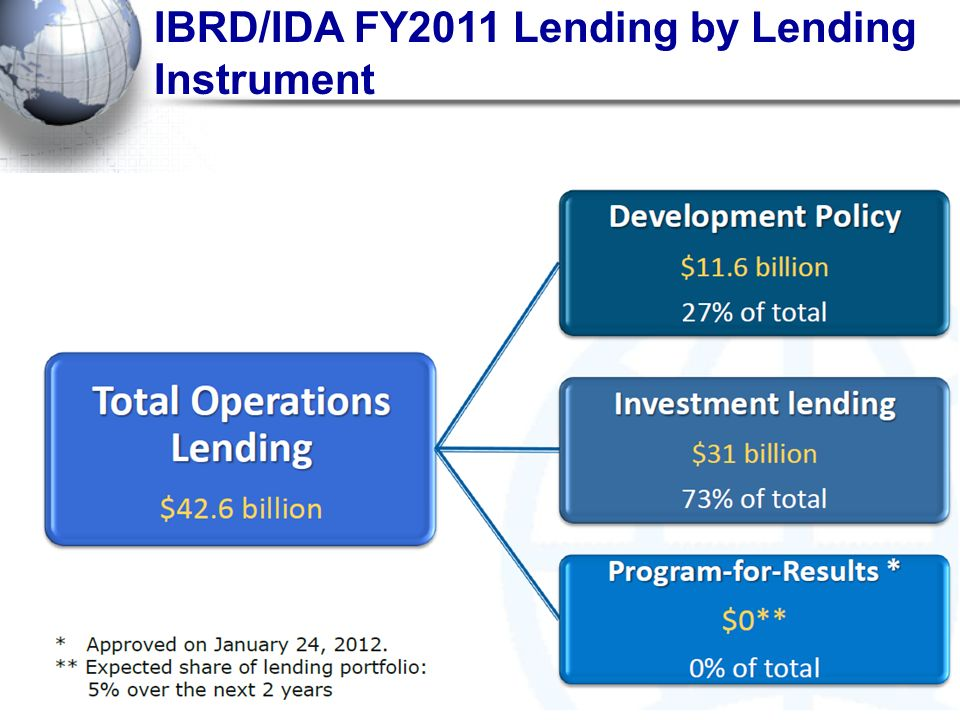 IBRD/IDA FY2011 Lending by Lending Instrument