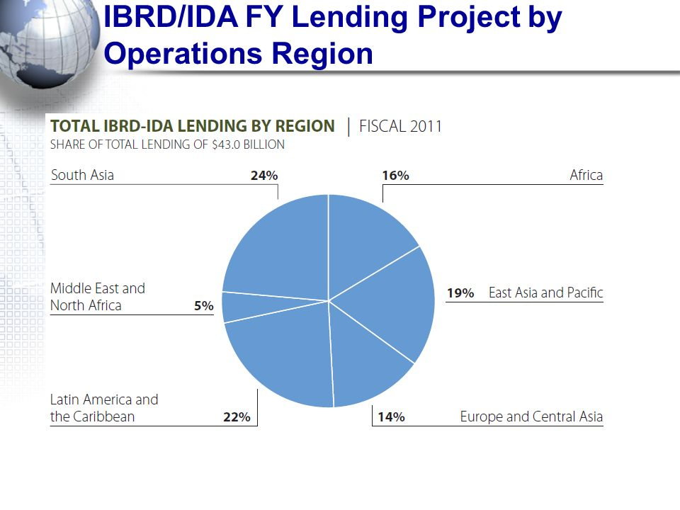 IBRD/IDA FY Lending Project by Operations Region