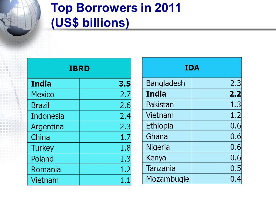 Top Borrowers in 2011 (US$ billions)