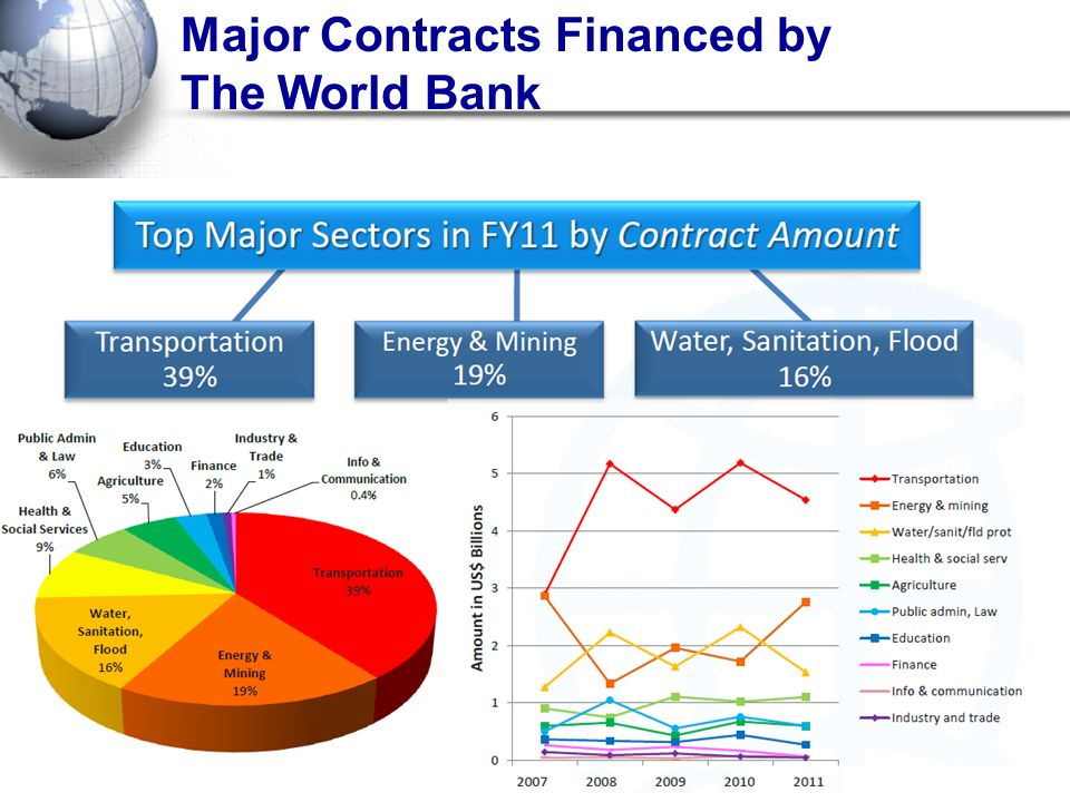Major Contracts Financed by