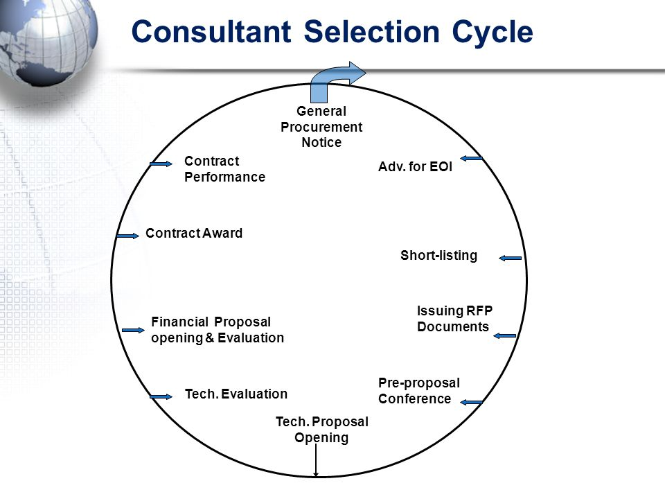 Consultant Selection Cycle