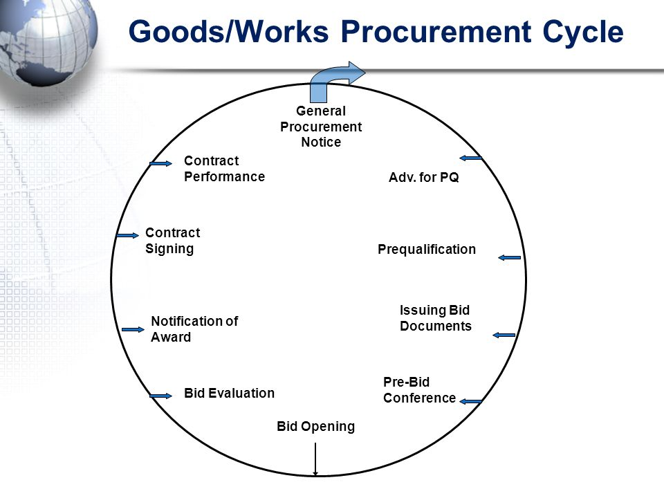 Goods/Works Procurement Cycle