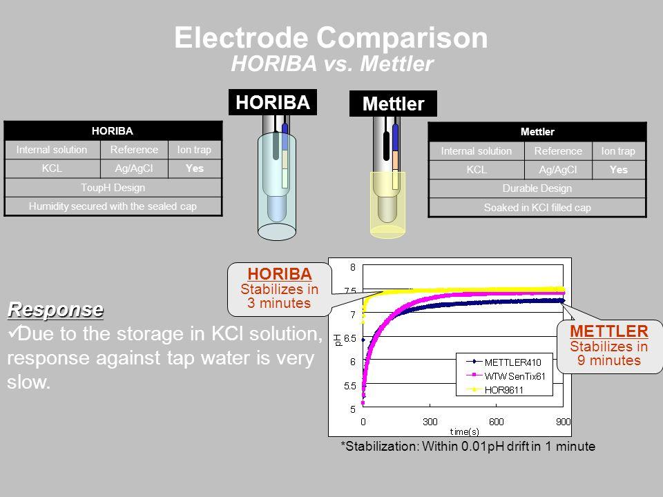 Electrode Comparison HORIBA vs. Mettler Response