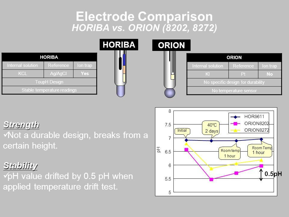 Electrode Comparison HORIBA vs. ORION (8202, 8272) Strength