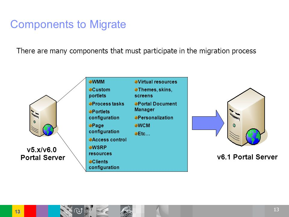Components to Migrate There are many components that must participate in the migration process. WMM.
