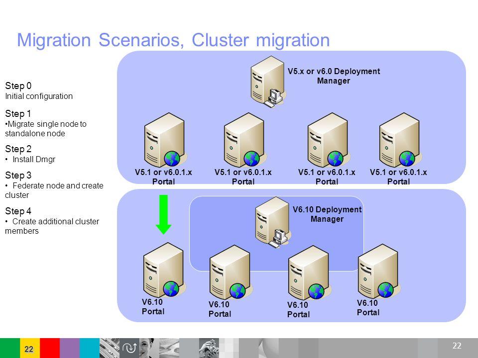 Migration Scenarios, Cluster migration