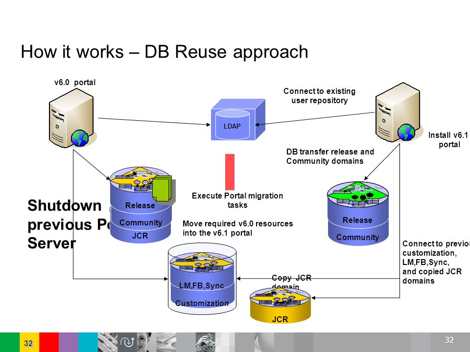 How it works – DB Reuse approach