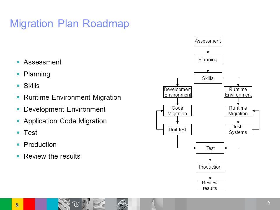 Migration Plan Roadmap