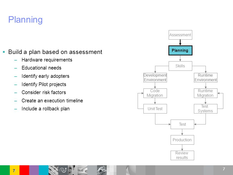 Planning Build a plan based on assessment Hardware requirements