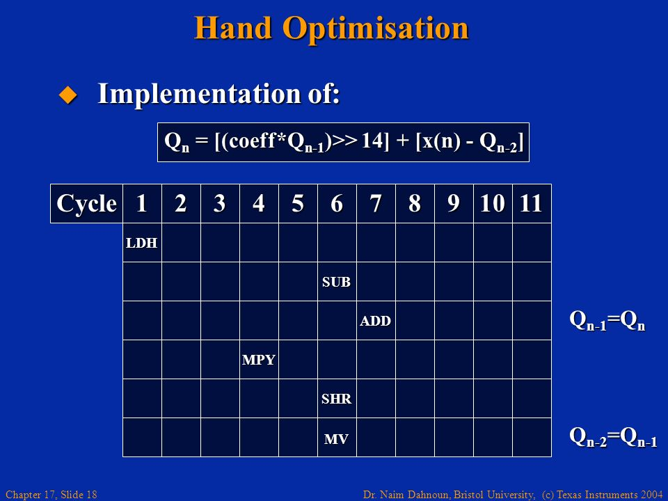 Hand Optimisation Implementation of: Cycle 1 2 3 4 5 6 7 8 9 10 11