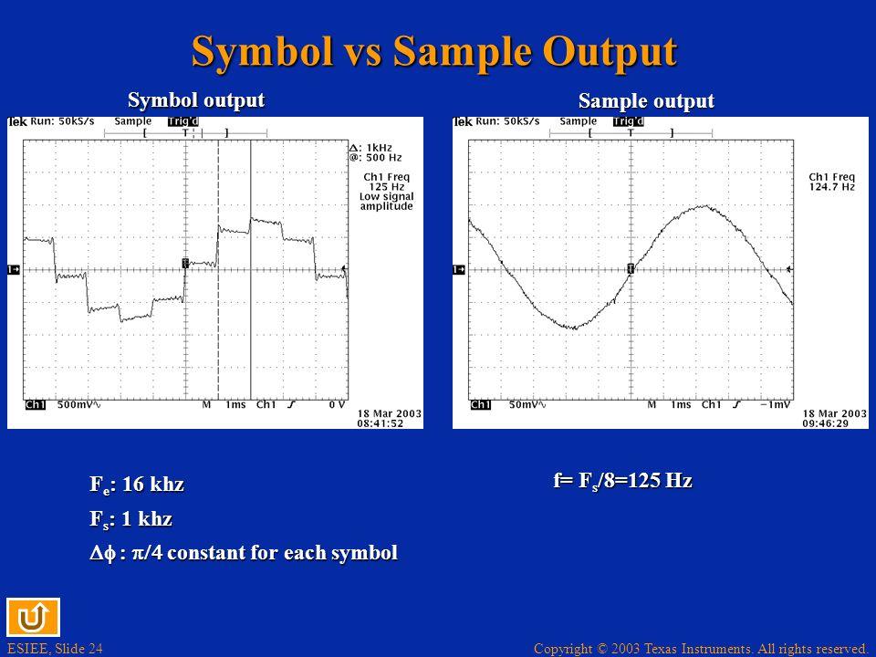 Symbol vs Sample Output