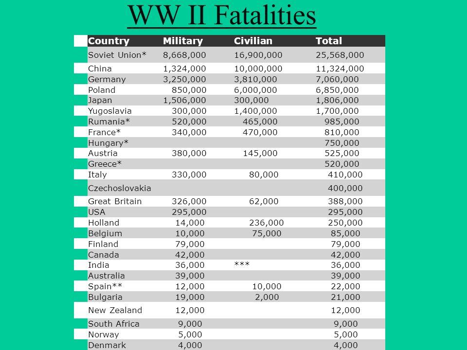WW II Fatalities Country Military Civilian Total Soviet Union*