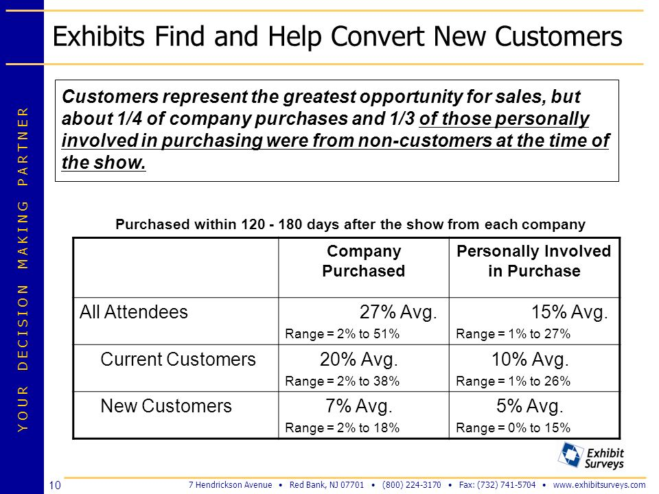 Exhibits Find and Help Convert New Customers