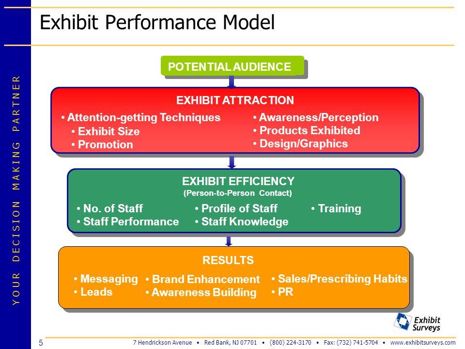 Exhibit Performance Model