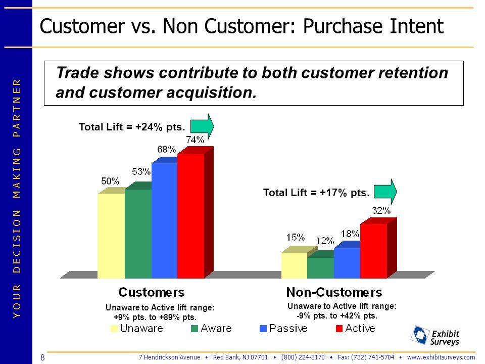 Customer vs. Non Customer: Purchase Intent