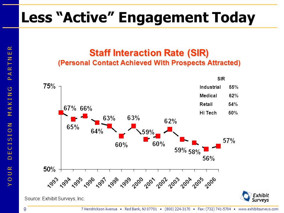 Less Active Engagement Today