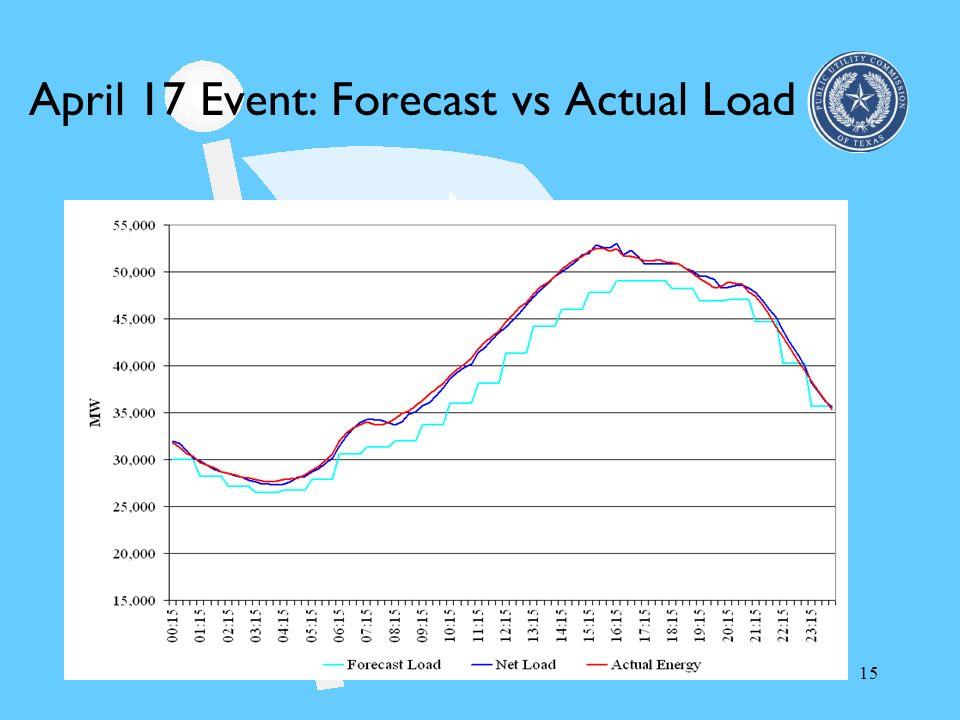 April 17 Event: Forecast vs Actual Load