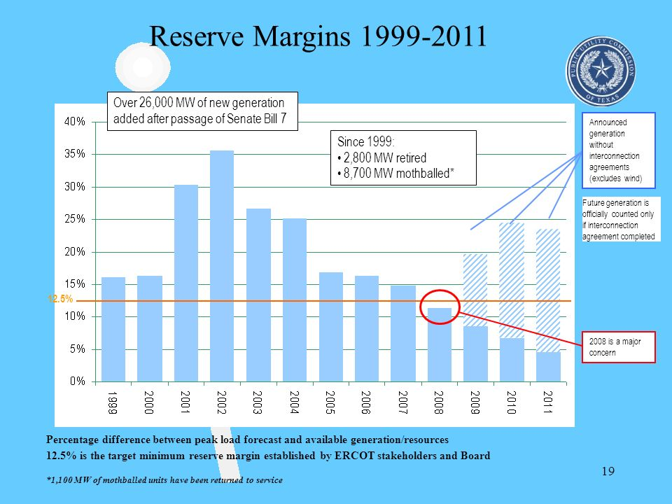 Reserve Margins 1999-2011 Over 26,000 MW of new generation added after passage of Senate Bill 7.
